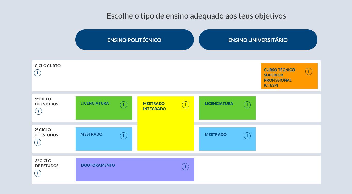 Diagrama de Acesso ao Ensino Superior